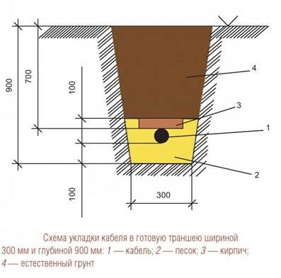 прокладка кабельных линий в кабельных блоках трубах и железобетонных лотках
