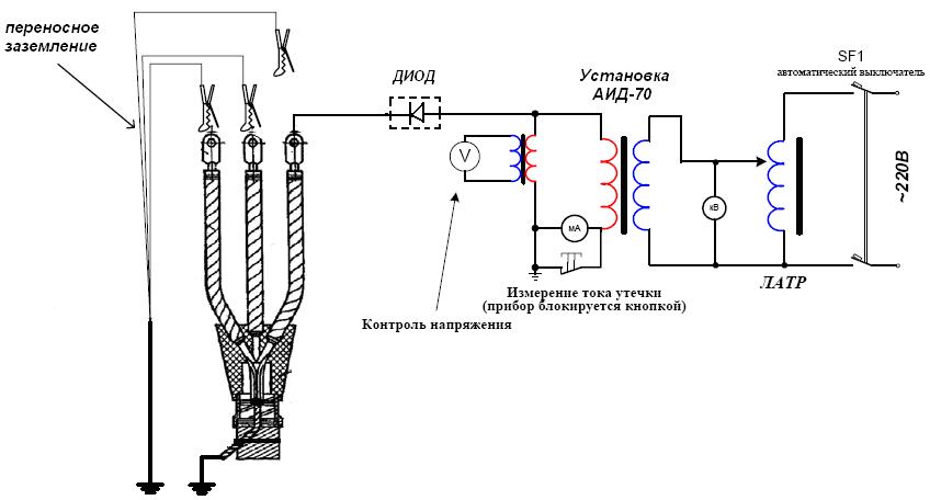 Испытание силовых кабельных линий фото