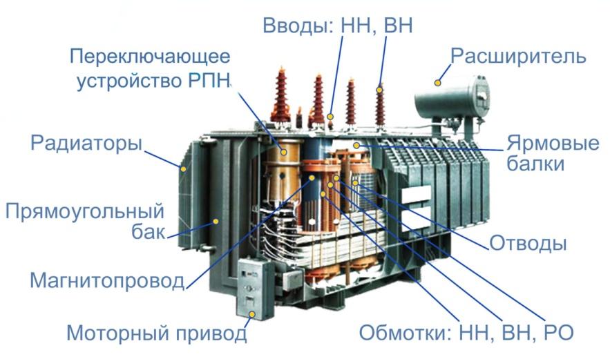 Строение высоковольтного силового трансформатора